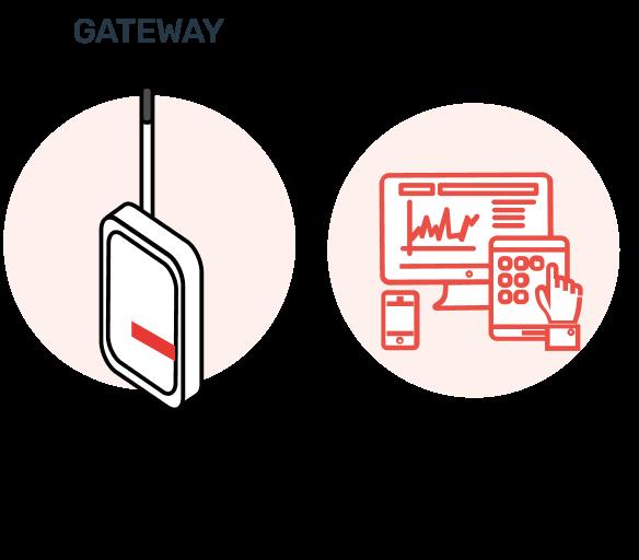 4g rugged gateway